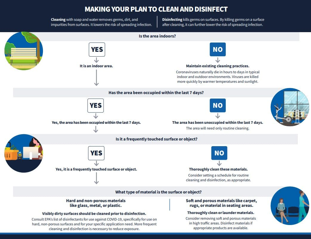 CDC disinfecting decision tree for businesses click to view PDF